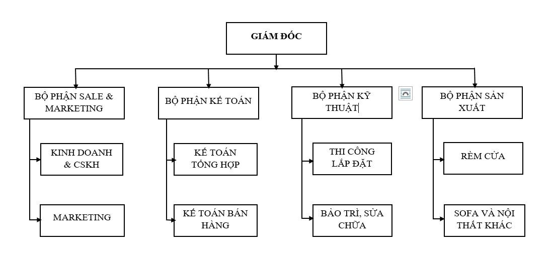 Cơ cấu Công ty TNHH LEO Interior